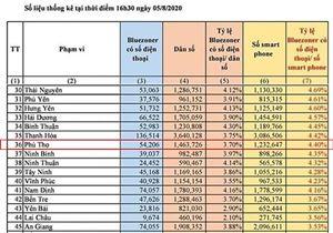 4,4% dân số Phú Thọ đã cài đặt Bluezone