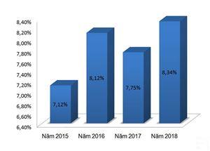 Ấn tượng con số 8,34% về tăng trưởng kinh tế