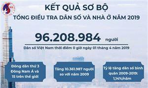 Dân số Việt Nam đến tháng 4/2019 là trên 96,2 triệu người